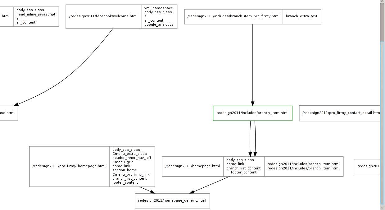 Walks through django template directory and generates dot file you ...